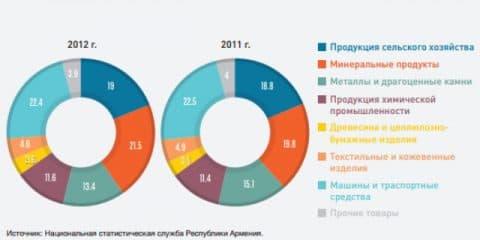 Товарная структура импорта